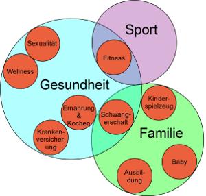 Onlinemarketing Webseiten Themenbereiche Infogramm Vorschau